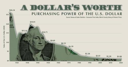 Purchasing-Power-of-the-US-Dollar.jpg