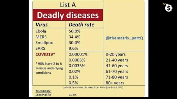 Covid مقارنة بأمراض أخرى. png