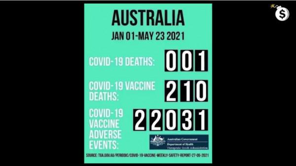 Austrlia Covid Deaths VS Vaxx Deaths.png